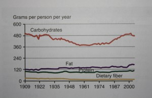 Carbohydrate intake has fluctuated over time.